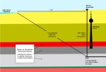 Depth of the proposed nuclear waste site is approximately equal to the depth of shale oil deposits.